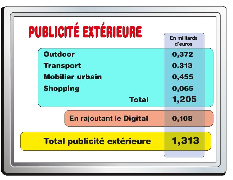 Les chiffres de la publicité extérieure
